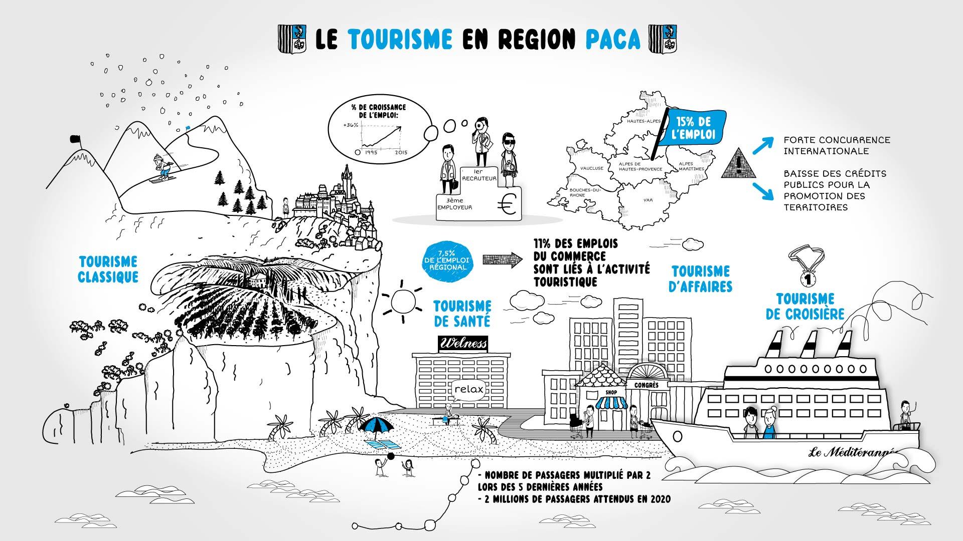 fiche-medef-tourisme-paca