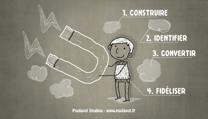 methodologie-etapes-inbound-marketing-video-dessinee-illustration