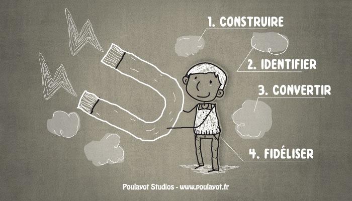 methodologie-etapes-inbound-marketing-video-dessinee-illustration